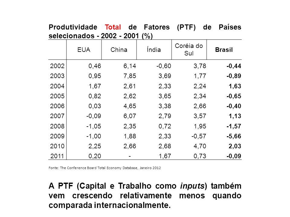 Produtividade Total de Fatores (PTF) de Países selecionados - 2002 - 2001 (%) EUAChinaÍndia Coréia do Sul Brasil 20020,466,14-0,603,78-0,44 20030,957,853,691,77-0,89 20041,672,612,332,241,63 20050,822,623,652,34-0,65 20060,034,653,382,66-0,40 2007-0,096,072,793,571,13 2008-1,052,350,721,95-1,57 2009-1,001,882,33-0,57-5,66 20102,252,662,684,702,03 20110,20 -1,670,73-0,09 Fonte: The Conference Board Total Economy Database, Janeiro 2012 A PTF (Capital e Trabalho como inputs) também vem crescendo relativamente menos quando comparada internacionalmente.