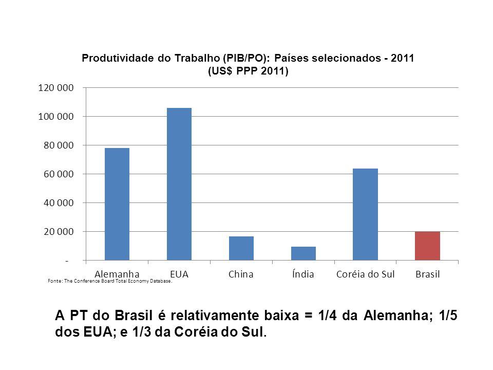 Taxa Média Anual de Crescimento da Produtividade do Trabalho (PIB/PO – US$ PPP 2011): Países e períodos selecionados (% a.a.) EUA Coréia do SulChinaBrasil 1995-2009 1,8 3,38,3 1,0 1 2002-2009 1,2 2,710,9 0,8 2009-2011 2,4 3,49,4 2,7 Fonte: The Conference Board Total Economy Database, Janeiro 2012.