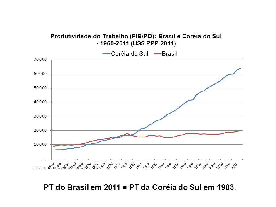 PT do Brasil em 2011 = PT da Coréia do Sul em 1983.