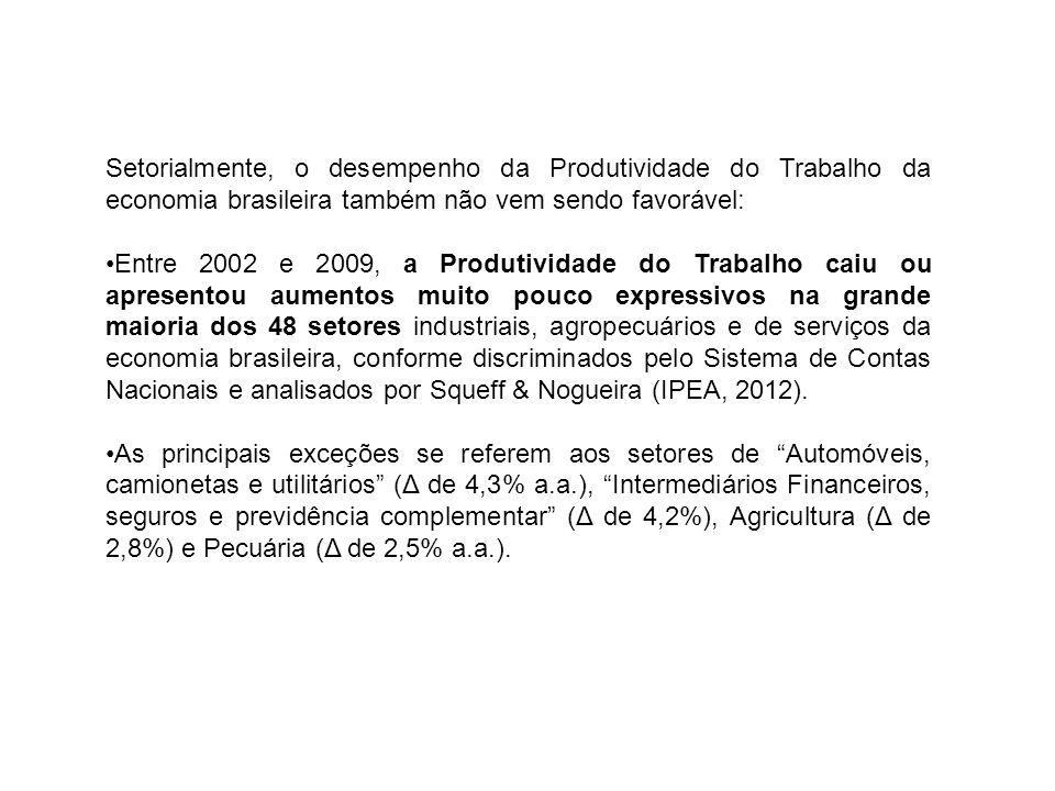 Setorialmente, o desempenho da Produtividade do Trabalho da economia brasileira também não vem sendo favorável: Entre 2002 e 2009, a Produtividade do Trabalho caiu ou apresentou aumentos muito pouco expressivos na grande maioria dos 48 setores industriais, agropecuários e de serviços da economia brasileira, conforme discriminados pelo Sistema de Contas Nacionais e analisados por Squeff & Nogueira (IPEA, 2012).