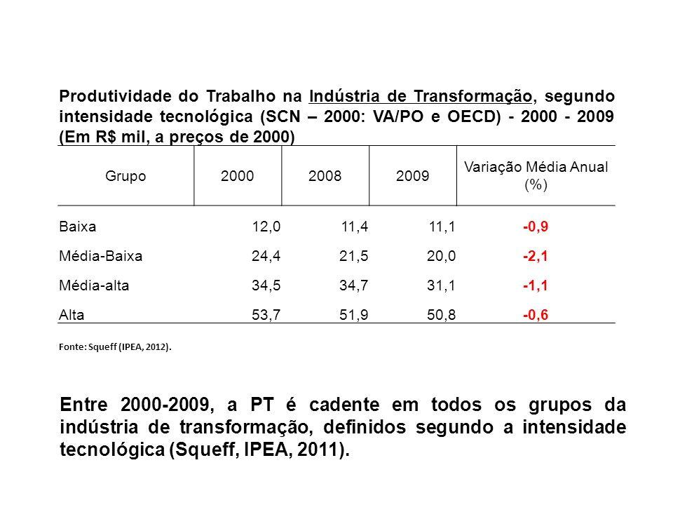 Produtividade do Trabalho na Indústria de Transformação, segundo intensidade tecnológica (SCN – 2000: VA/PO e OECD) - 2000 - 2009 (Em R$ mil, a preços de 2000) Grupo200020082009 Variação Média Anual (%) Baixa12,011,411,1-0,9 Média-Baixa24,421,520,0-2,1 Média-alta34,534,731,1-1,1 Alta53,751,950,8-0,6 Fonte: Squeff (IPEA, 2012).