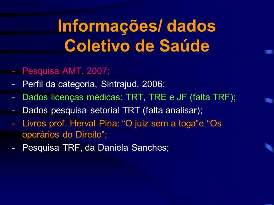 Informações/ dados Coletivo de Saúde -Pesquisa AMT, 2007; -Perfil da categoria, Sintrajud, 2006; -Dados licenças médicas: TRT, TRE e JF (falta TRF); -Dados pesquisa setorial TRT (falta analisar); -Livros prof.