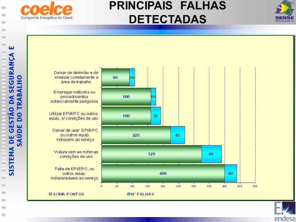 SISTEMA DE GESTÃO DA SEGURANÇA E SAÚDE DO TRABALHO PRINCIPAIS FALHAS DETECTADAS