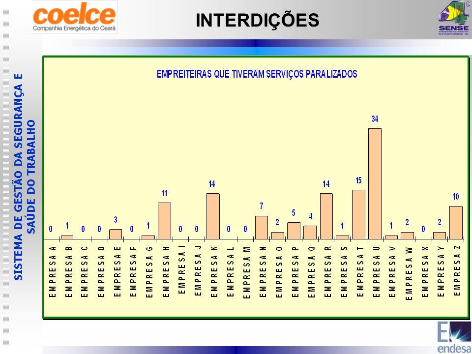 SISTEMA DE GESTÃO DA SEGURANÇA E SAÚDE DO TRABALHO INTERDIÇÕES