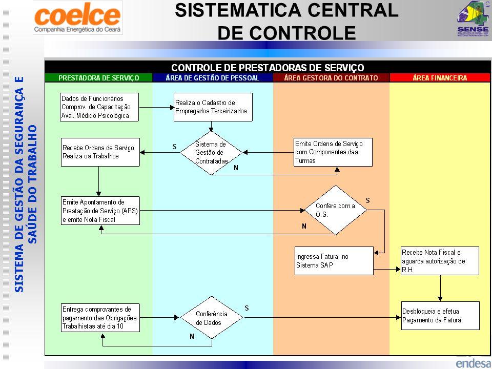 SISTEMA DE GESTÃO DA SEGURANÇA E SAÚDE DO TRABALHO SISTEMATICA CENTRAL DE CONTROLE