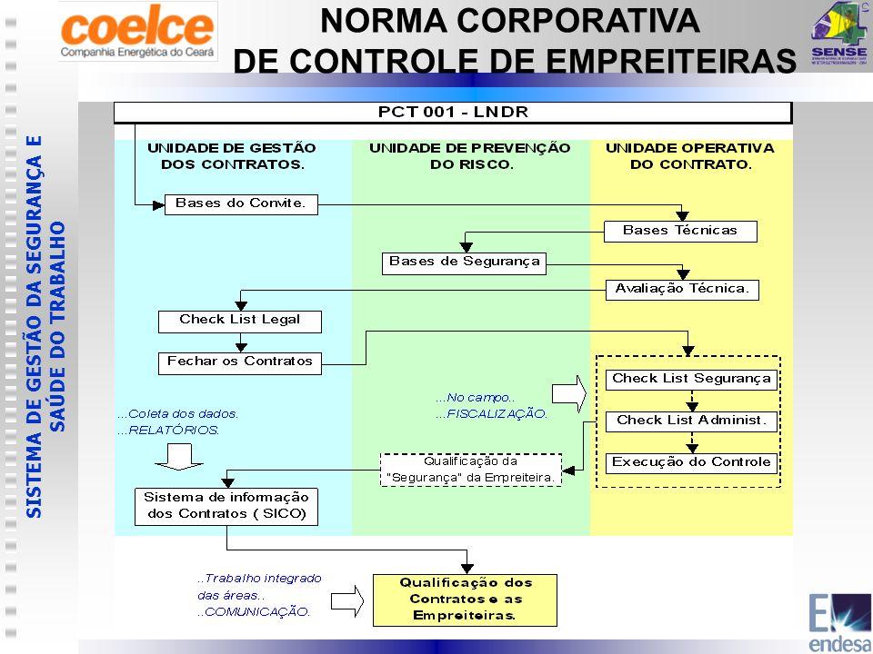 SISTEMA DE GESTÃO DA SEGURANÇA E SAÚDE DO TRABALHO NORMA CORPORATIVA DE CONTROLE DE EMPREITEIRAS