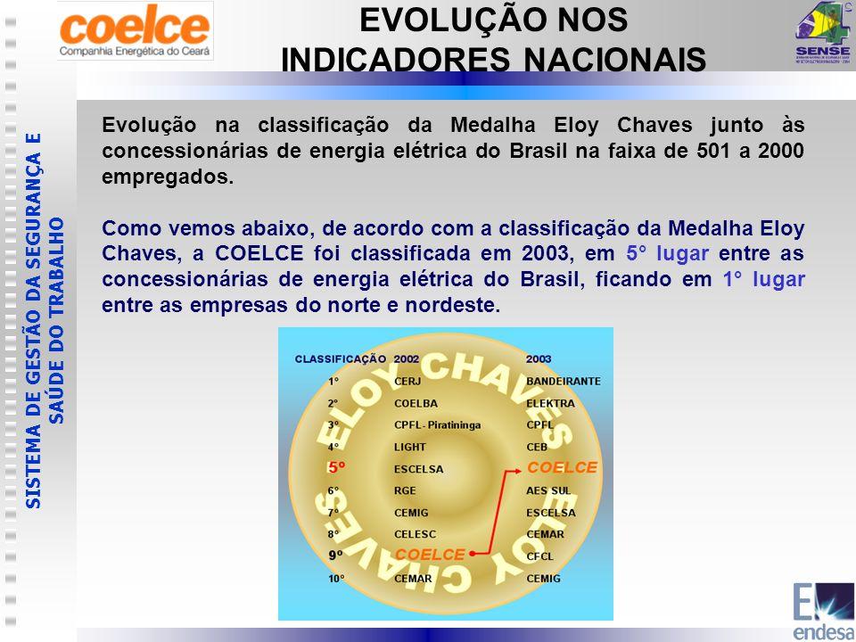SISTEMA DE GESTÃO DA SEGURANÇA E SAÚDE DO TRABALHO EVOLUÇÃO NOS INDICADORES NACIONAIS Evolução na classificação da Medalha Eloy Chaves junto às conces