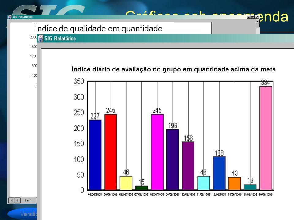 Versão 6 Gráficos sob encomenda Índice de qualidade em quantidade Índice de qualidade em tempo João Maria Índice diário de avaliação do grupo em quantidade acima da meta