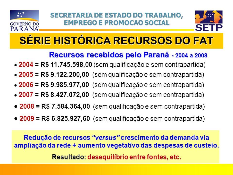 SECRETARIA DE ESTADO DO TRABALHO, EMPREGO E PROMOCAO SOCIAL SÉRIE HISTÓRICA RECURSOS DO FAT Recursos recebidos pelo Paraná - 2004 a 2008 2004 = R$ 11.