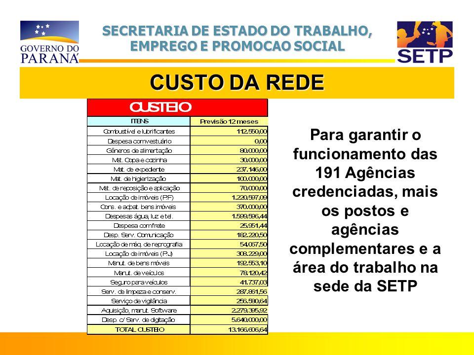 SECRETARIA DE ESTADO DO TRABALHO, EMPREGO E PROMOCAO SOCIAL CUSTO DA REDE Para garantir o funcionamento das 191 Agências credenciadas, mais os postos