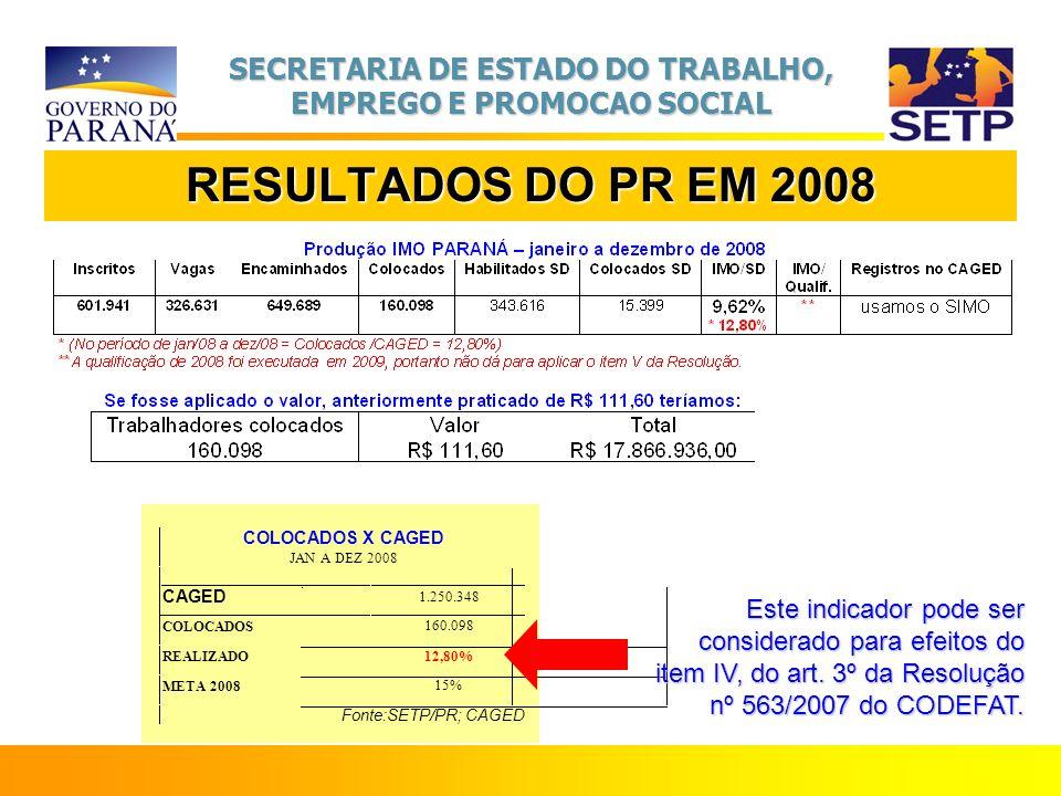 SECRETARIA DE ESTADO DO TRABALHO, EMPREGO E PROMOCAO SOCIAL RESULTADOS DO PR EM 2008 COLOCADOS X CAGED JAN A DEZ 2008 CAGED 1.250.348 COLOCADOS 160.09
