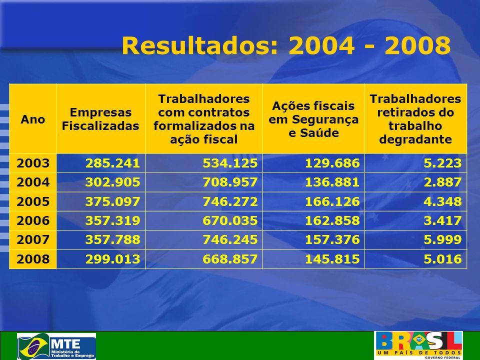 Resultados: 2004 - 2008 Ano Empresas Fiscalizadas Trabalhadores com contratos formalizados na ação fiscal Ações fiscais em Segurança e Saúde Trabalhad