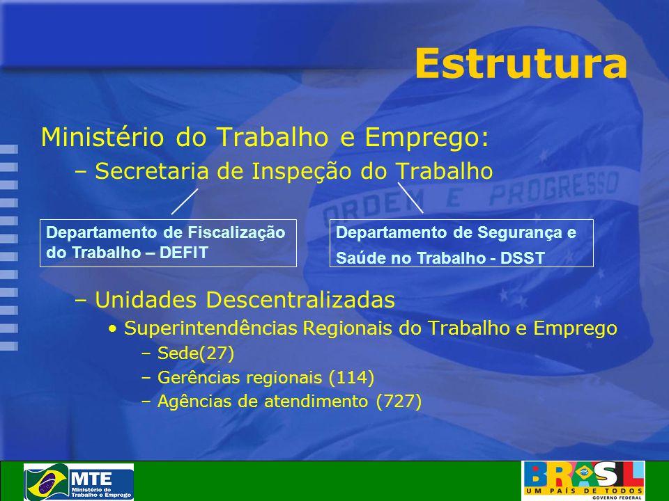 Estrutura Ministério do Trabalho e Emprego: –Secretaria de Inspeção do Trabalho –Unidades Descentralizadas Superintendências Regionais do Trabalho e E