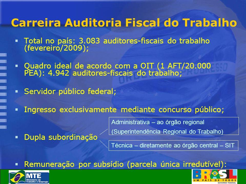 Carreira Auditoria Fiscal do Trabalho Total no país: 3.083 auditores-fiscais do trabalho (fevereiro/2009); Quadro ideal de acordo com a OIT (1 AFT/20.