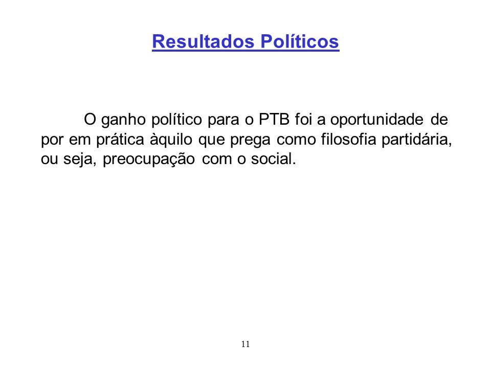 11 Resultados Políticos O ganho político para o PTB foi a oportunidade de por em prática àquilo que prega como filosofia partidária, ou seja, preocupa