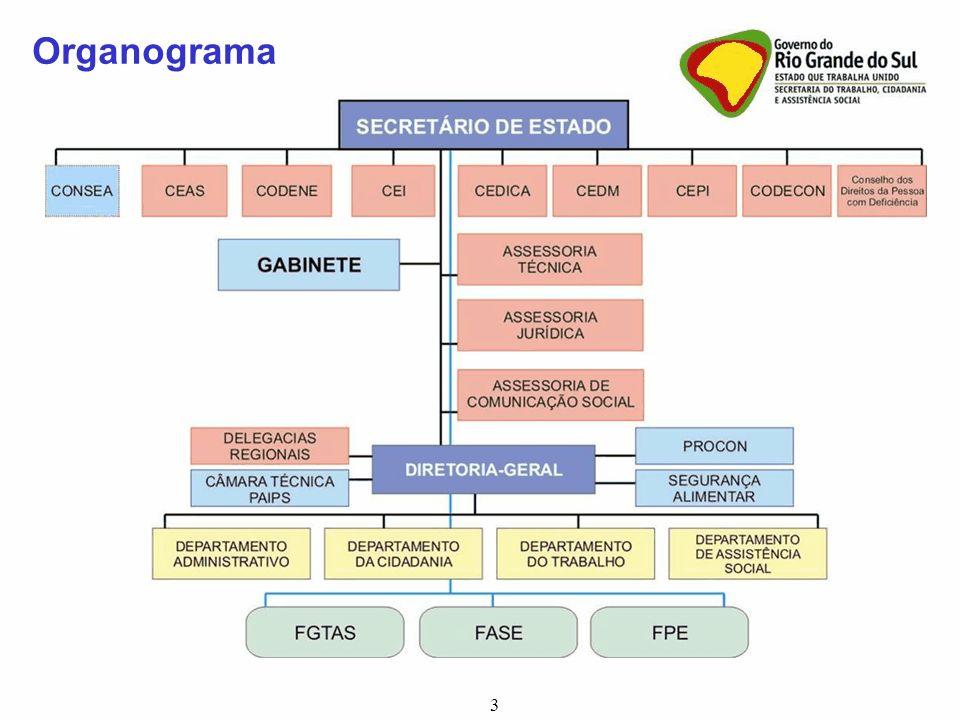 3 Organograma 3