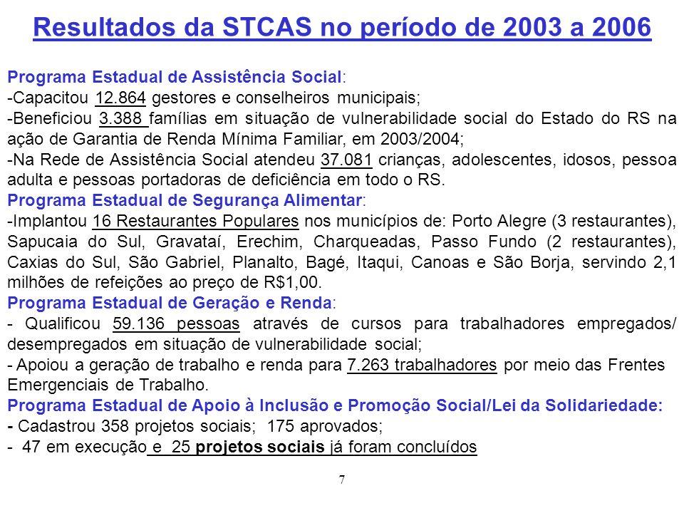 7 Resultados da STCAS no período de 2003 a 2006 Programa Estadual de Assistência Social: -Capacitou 12.864 gestores e conselheiros municipais; -Benefi