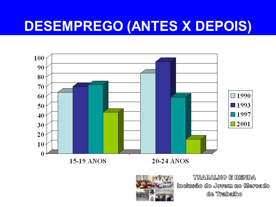 DESEMPREGO (ANTES X DEPOIS)