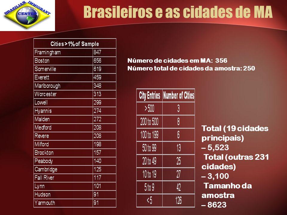 Brasileiros e as cidades de MA Número de cidades em MA: 356 Número total de cidades da amostra: 250 Total (19 cidades principais) – 5,523 Total (outra