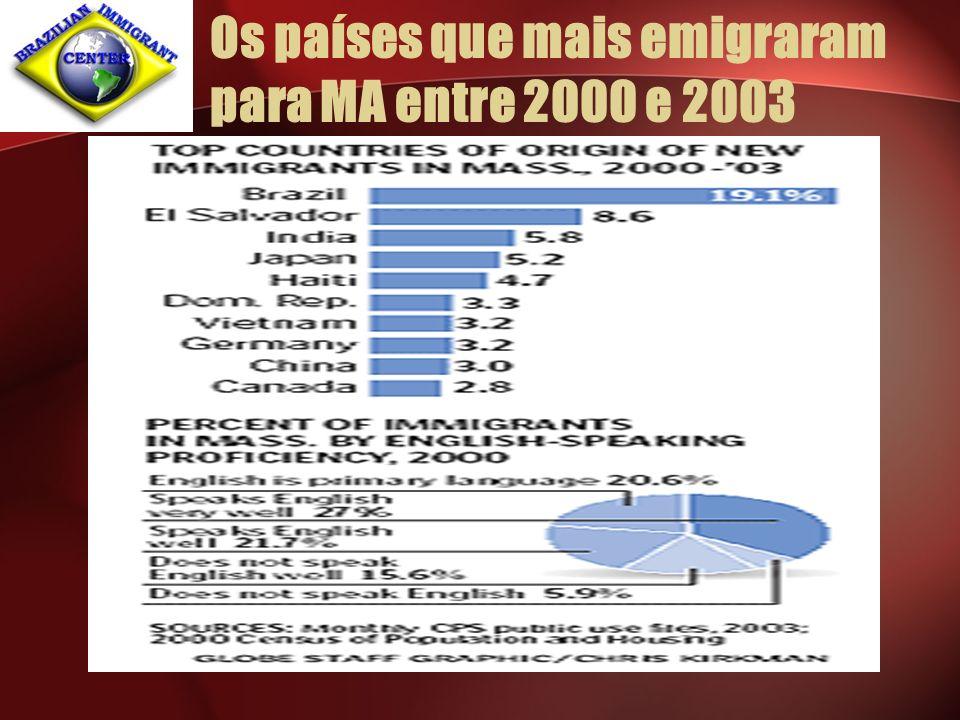 Rápidas observações Entre 2000 e 2003 de 5 novos imigrantes em MA, 1 era brasileiro.