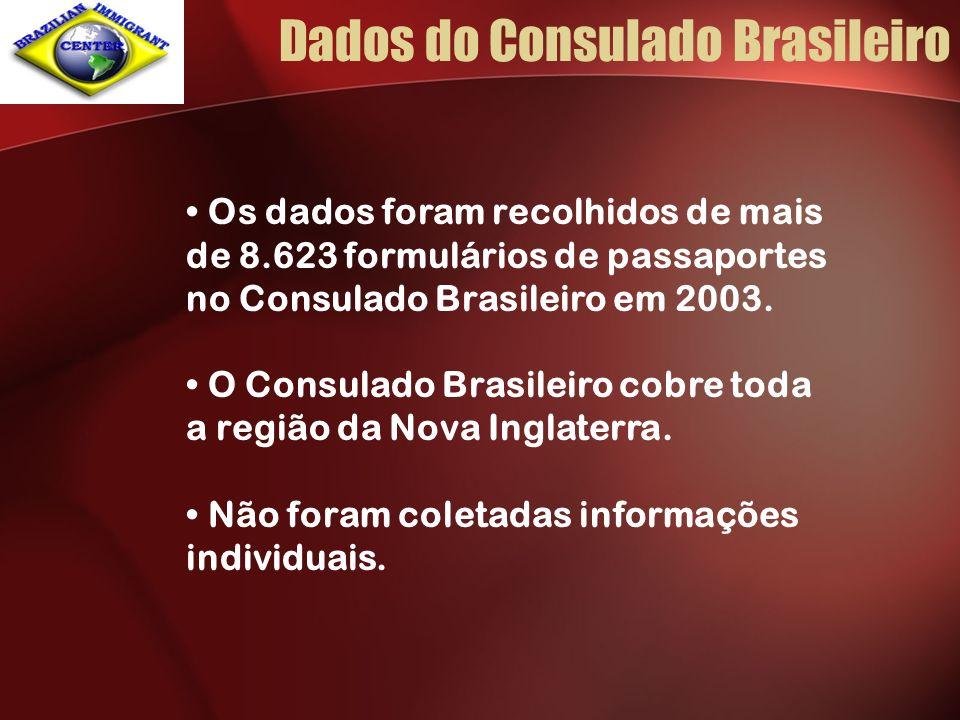 Dados do Consulado Brasileiro Os dados foram recolhidos de mais de 8.623 formulários de passaportes no Consulado Brasileiro em 2003. O Consulado Brasi