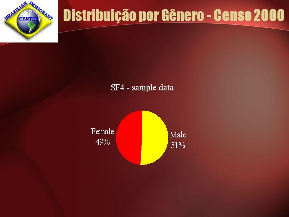 Distribuição por Gênero - Censo 2000