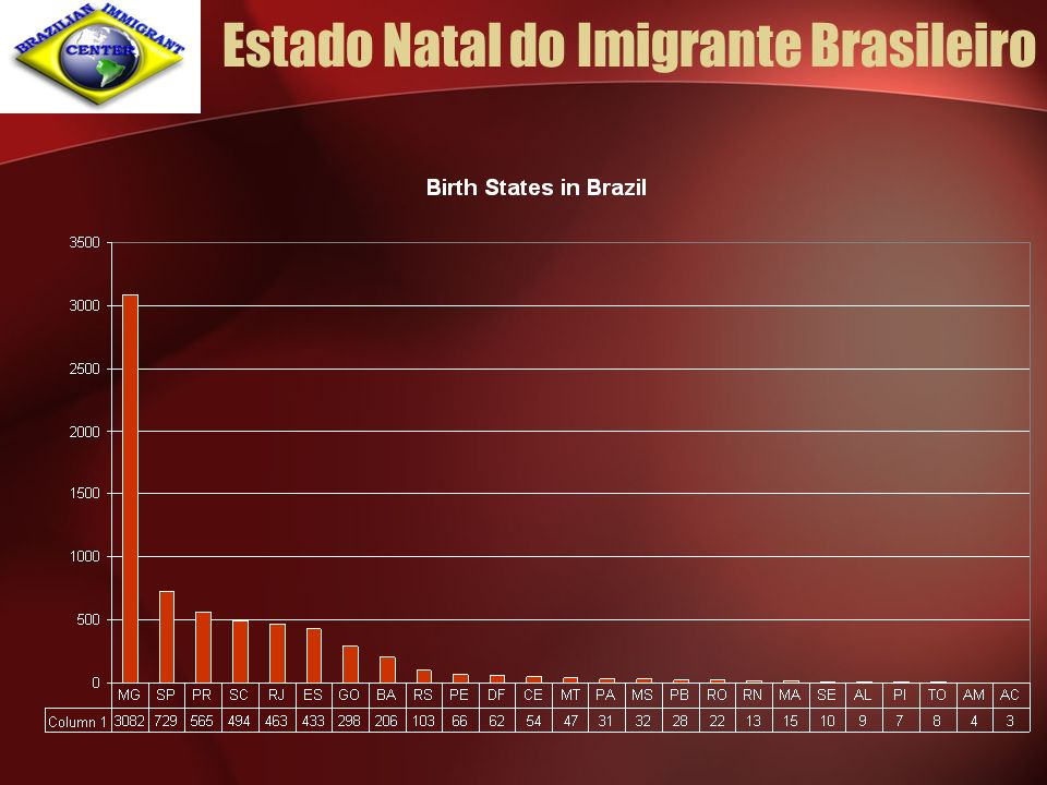 Estado Natal do Imigrante Brasileiro
