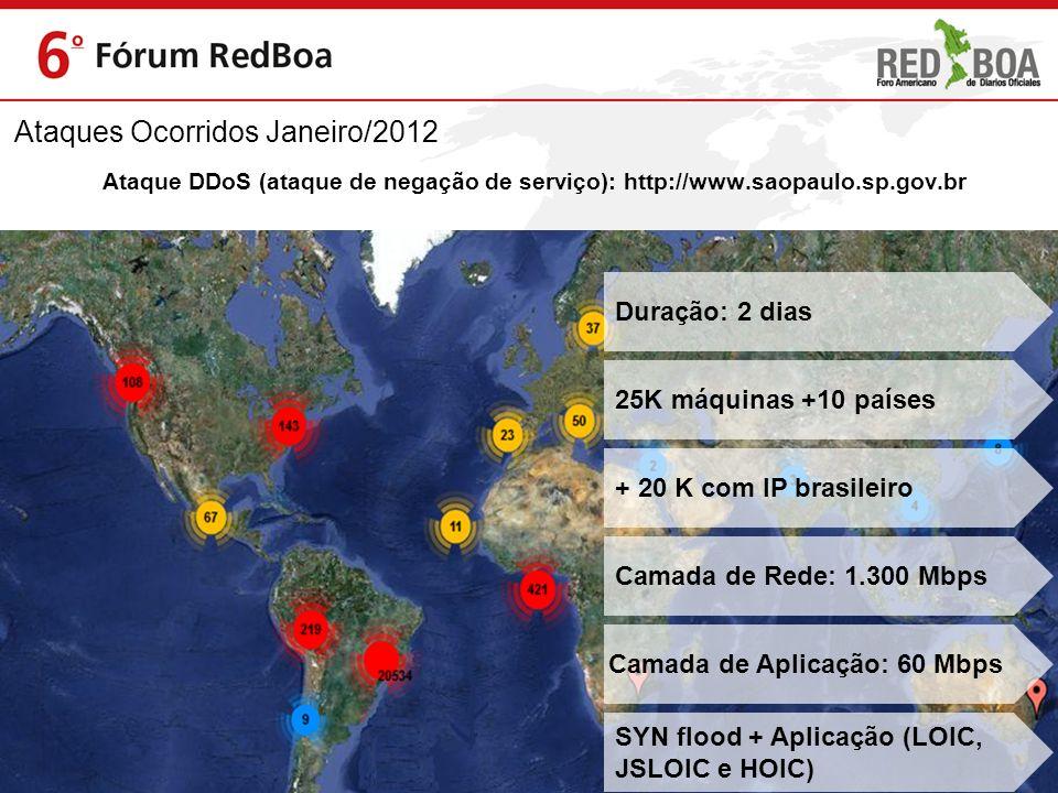 Ataque DDoS (ataque de negação de serviço): http://www.saopaulo.sp.gov.br Duração: 2 dias 25K máquinas +10 países + 20 K com IP brasileiro Camada de R