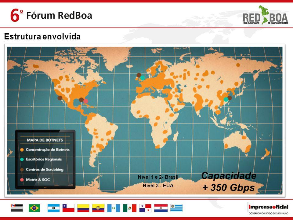 Estrutura envolvida Nível 1 e 2- Brasil Nível 3 - EUA Capacidade + 350 Gbps