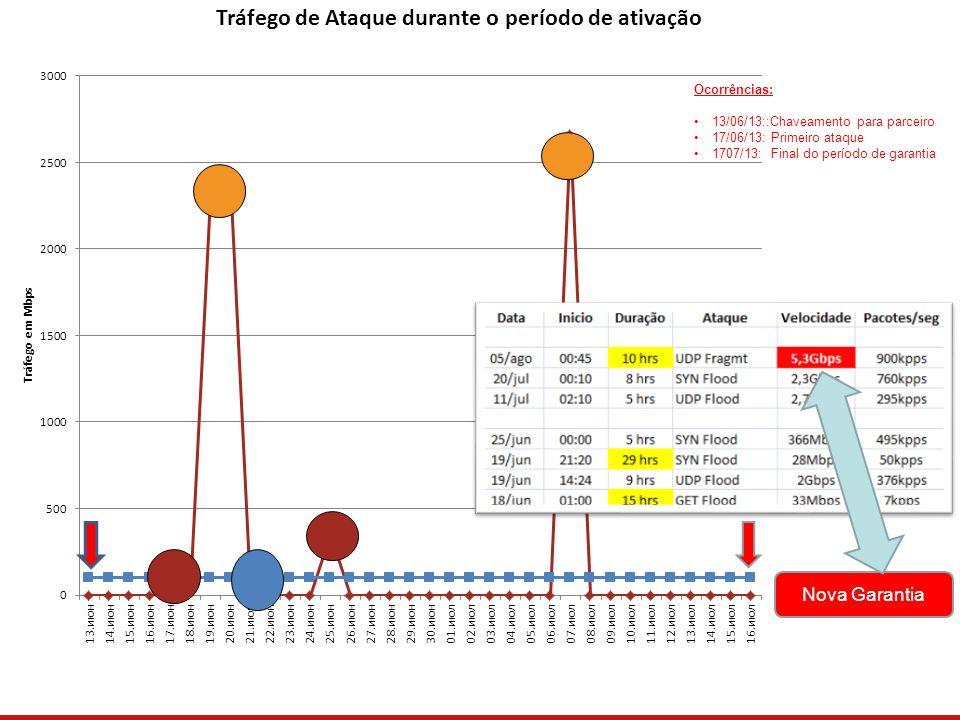 Ocorrências: 13/06/13::Chaveamento para parceiro 17/06/13: Primeiro ataque 1707/13: Final do período de garantia Nova Garantia