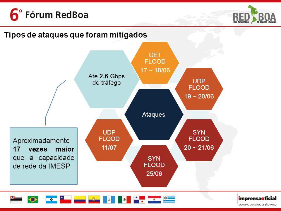Aproximadamente 17 vezes maior que a capacidade de rede da IMESP Tipos de ataques que foram mitigados