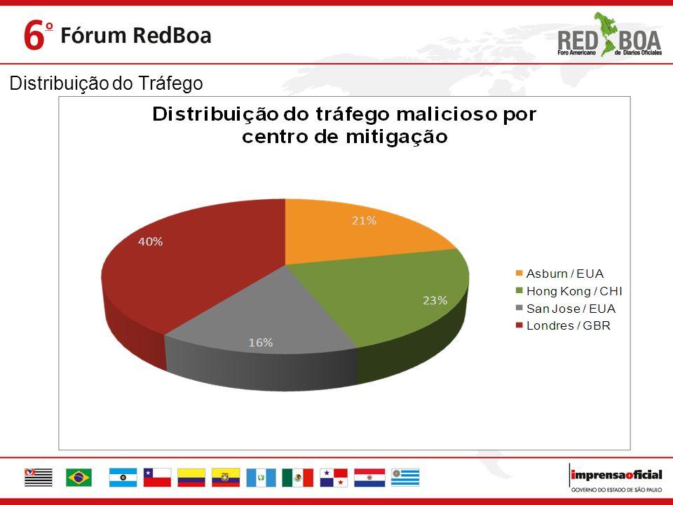 Distribuição do Tráfego