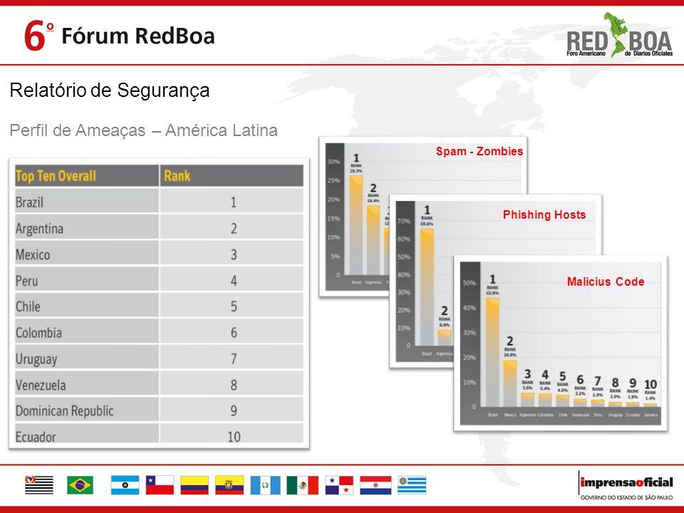 Relatório de Segurança Spam - Zombies Phishing Hosts Malicius Code Perfil de Ameaças – América Latina
