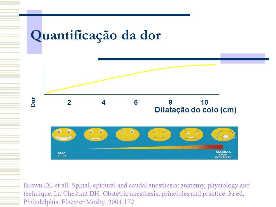 108642 Dilatação do colo (cm) Dor Quantificação da dor Brown DL et all. Spinal, epidural and caudal anesthesia: anatomy, physiology and technique. In: