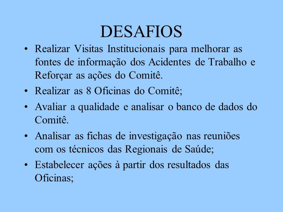 DESAFIOS Realizar Visitas Institucionais para melhorar as fontes de informação dos Acidentes de Trabalho e Reforçar as ações do Comitê. Realizar as 8