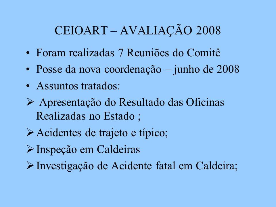 CEIOART – AVALIAÇÃO 2008 Foram realizadas 7 Reuniões do Comitê Posse da nova coordenação – junho de 2008 Assuntos tratados: Apresentação do Resultado