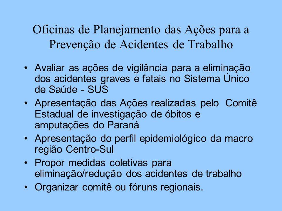 Oficinas de Planejamento das Ações para a Prevenção de Acidentes de Trabalho Regionais de Saúde que aconteceram as Oficinas: (14) 63,6% RS Ponta Grossa RS Irati RS União da Vitória RS Telemâco Borba