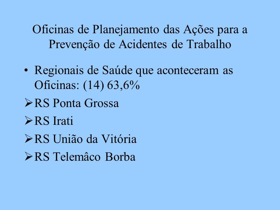 Oficinas de Planejamento das Ações para a Prevenção de Acidentes de Trabalho Regionais de Saúde que aconteceram as Oficinas: (14) 63,6% RS Ponta Gross