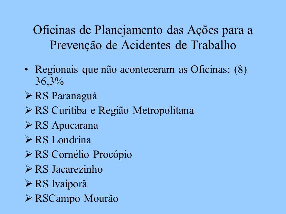 Oficinas de Planejamento das Ações para a Prevenção de Acidentes de Trabalho Regionais que não aconteceram as Oficinas: (8) 36,3% RS Paranaguá RS Curi