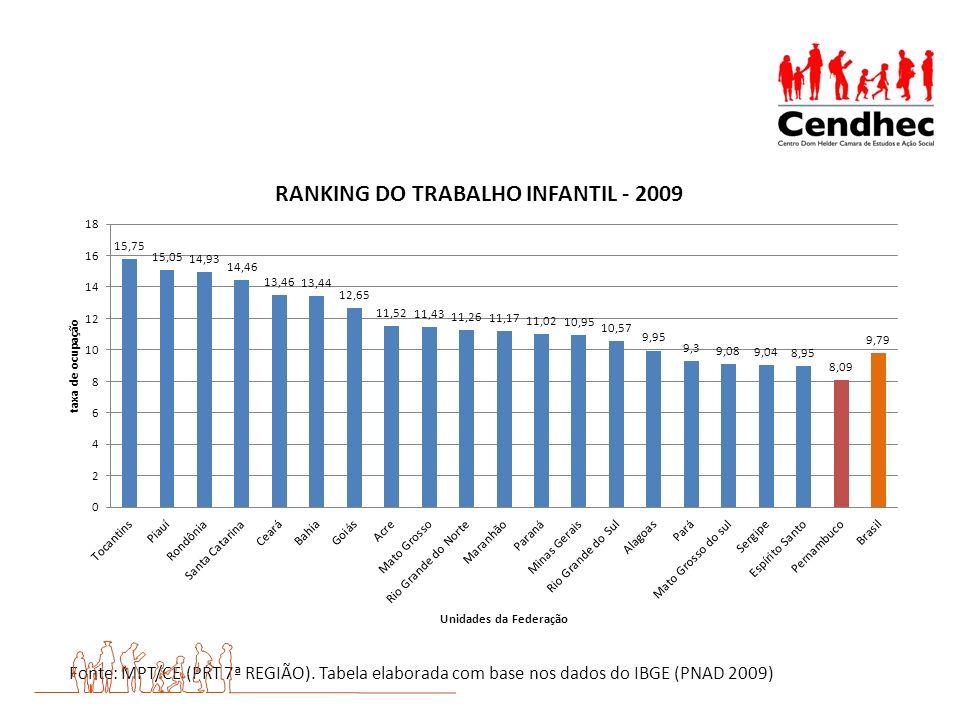 Fonte: MPT/CE (PRT 7ª REGIÃO). Tabela elaborada com base nos dados do IBGE (PNAD 2009)