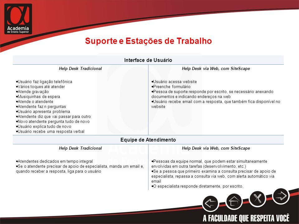 Suporte e Estações de Trabalho Interface de Usuário Help Desk TradicionalHelp Desk via Web, com SiteScape Usuário faz ligação telefônica Vários toques