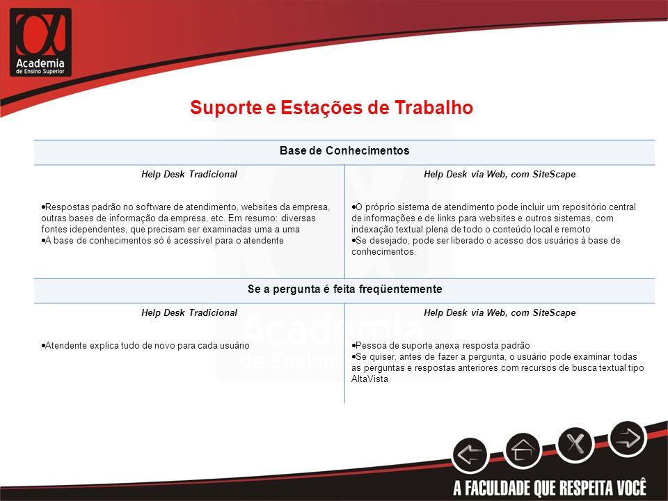 Suporte e Estações de Trabalho Base de Conhecimentos Help Desk TradicionalHelp Desk via Web, com SiteScape Respostas padrão no software de atendimento