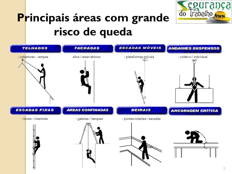 3 Principais áreas com grande risco de queda - coberturas - rampas silos / reservatórios- plataformas móveis- coletivo / individual - pontes-rolantes / sacadas- galerias / tanques- torres / chaminés