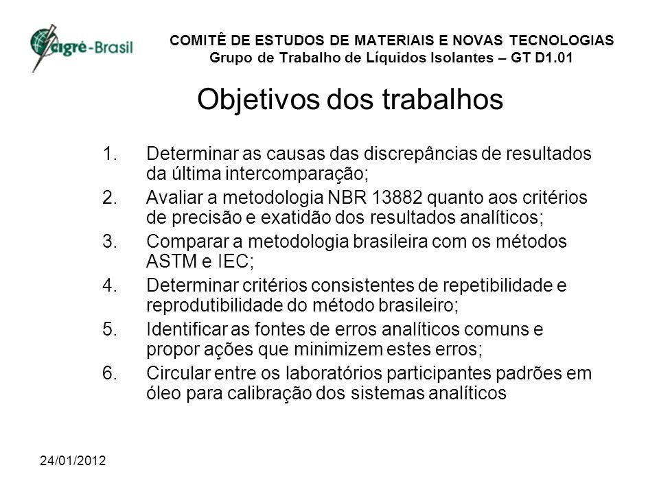 24/01/2012 COMITÊ DE ESTUDOS DE MATERIAIS E NOVAS TECNOLOGIAS Grupo de Trabalho de Líquidos Isolantes – GT D1.01 Objetivos dos trabalhos 1.Determinar