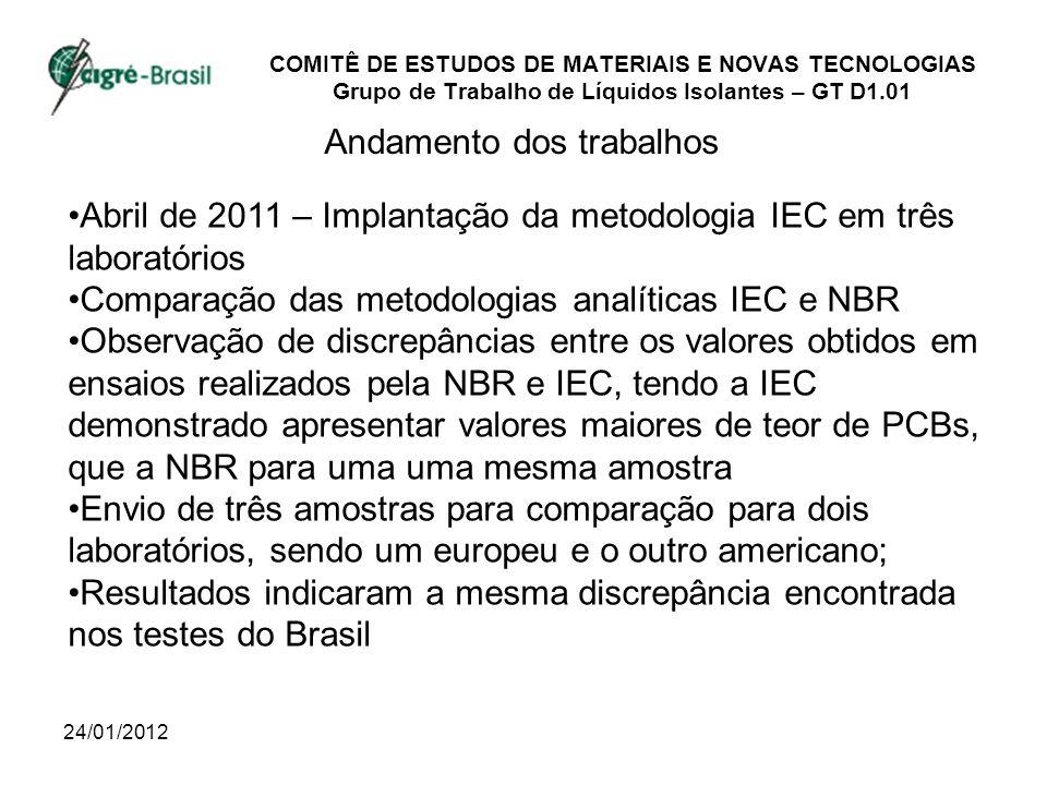 24/01/2012 COMITÊ DE ESTUDOS DE MATERIAIS E NOVAS TECNOLOGIAS Grupo de Trabalho de Líquidos Isolantes – GT D1.01 Andamento dos trabalhos Abril de 2011 – Implantação da metodologia IEC em três laboratórios Comparação das metodologias analíticas IEC e NBR Observação de discrepâncias entre os valores obtidos em ensaios realizados pela NBR e IEC, tendo a IEC demonstrado apresentar valores maiores de teor de PCBs, que a NBR para uma uma mesma amostra Envio de três amostras para comparação para dois laboratórios, sendo um europeu e o outro americano; Resultados indicaram a mesma discrepância encontrada nos testes do Brasil