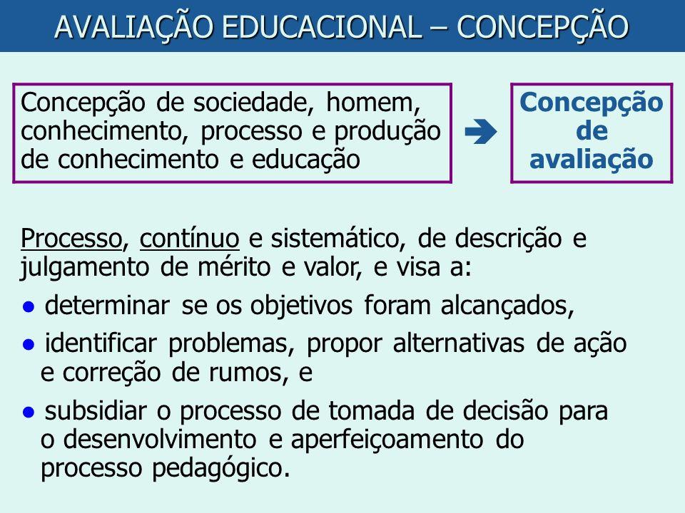 AVALIAÇÃO EDUCACIONAL – CONCEPÇÃO Concepção de sociedade, homem, conhecimento, processo e produção de conhecimento e educação Concepção de avaliação P