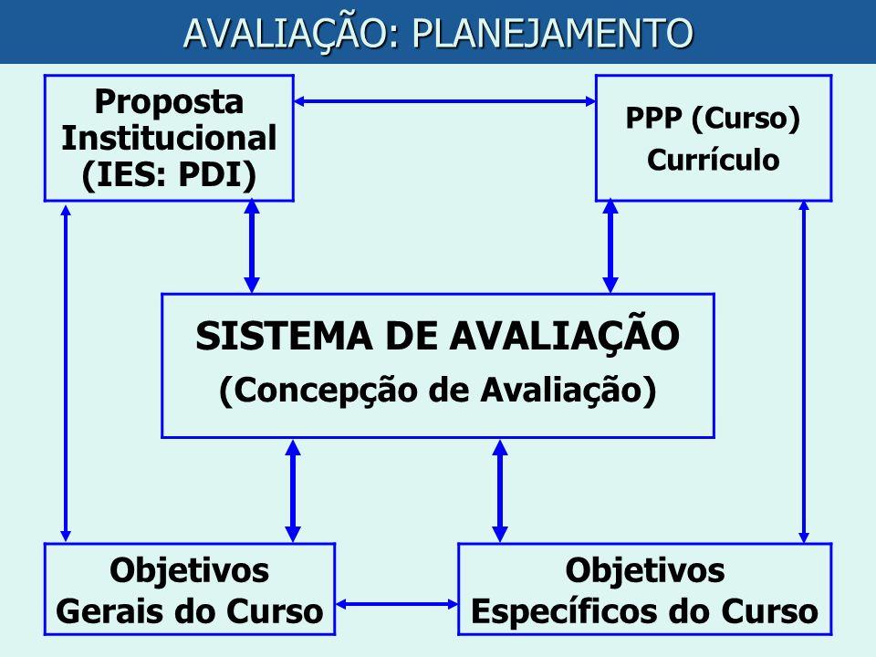 AVALIAÇÃO: PLANEJAMENTO Proposta Institucional (IES: PDI) PPP (Curso) Currículo SISTEMA DE AVALIAÇÃO (Concepção de Avaliação) Objetivos Gerais do Curs