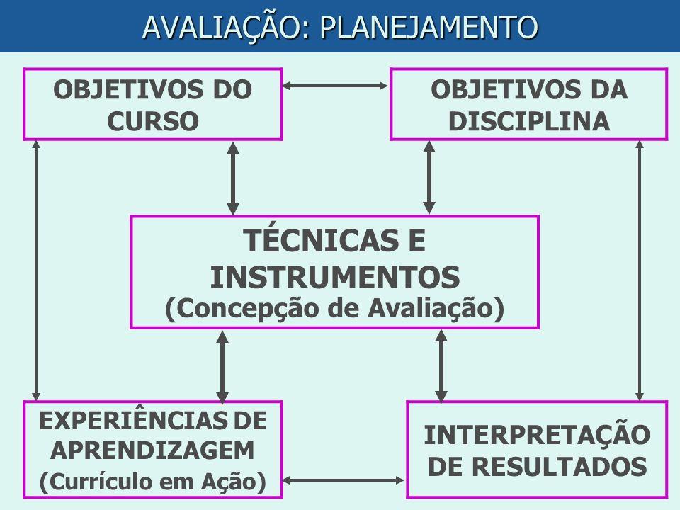 AVALIAÇÃO: PLANEJAMENTO OBJETIVOS DO CURSO OBJETIVOS DA DISCIPLINA TÉCNICAS E INSTRUMENTOS (Concepção de Avaliação) EXPERIÊNCIAS DE APRENDIZAGEM (Curr