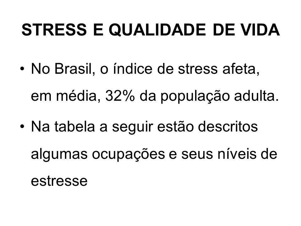 STRESS E QUALIDADE DE VIDA No Brasil, o índice de stress afeta, em média, 32% da população adulta. Na tabela a seguir estão descritos algumas ocupaçõe