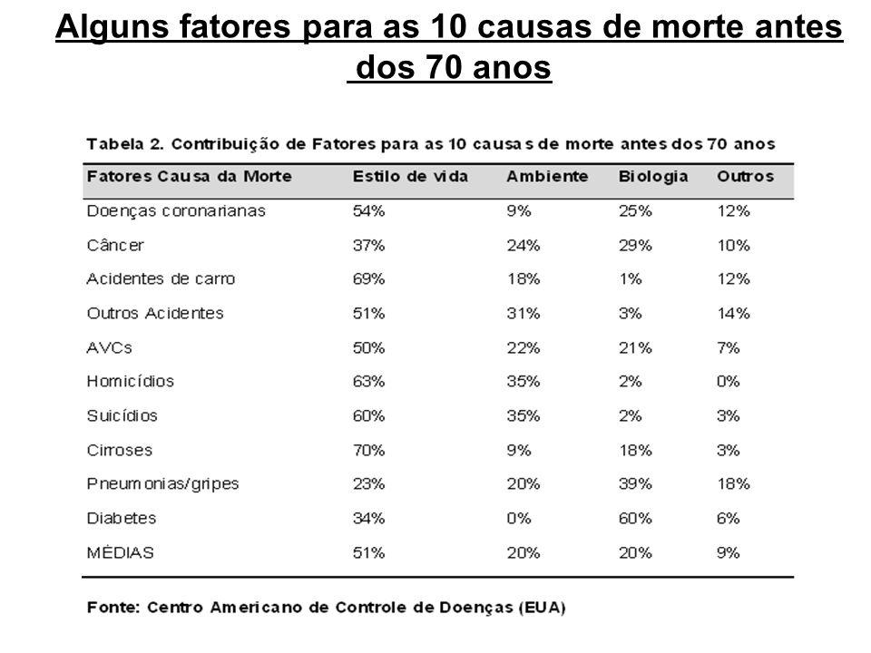 Alguns fatores para as 10 causas de morte antes dos 70 anos